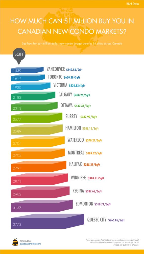 canada-condo-market-infographic